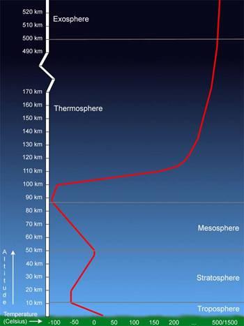 Atmosfera da Terra2