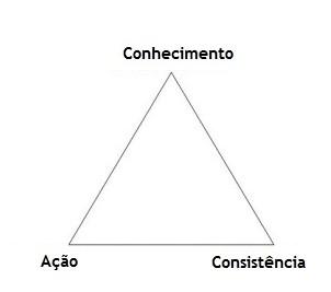 O Triângulo da Produtividade