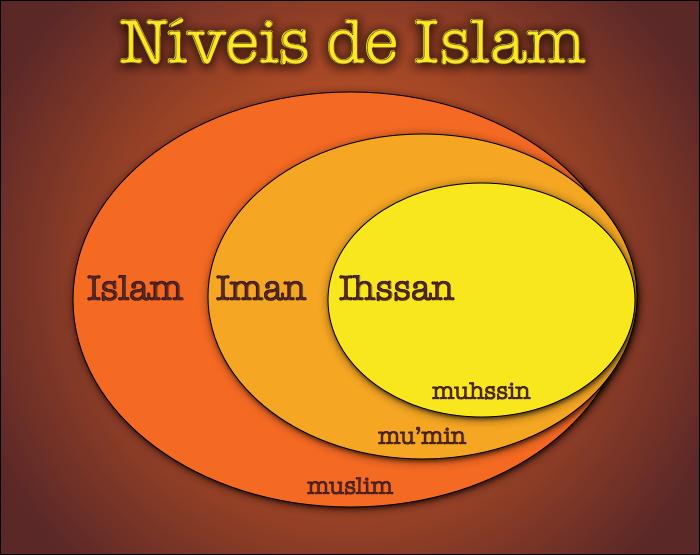 Níveis de islam