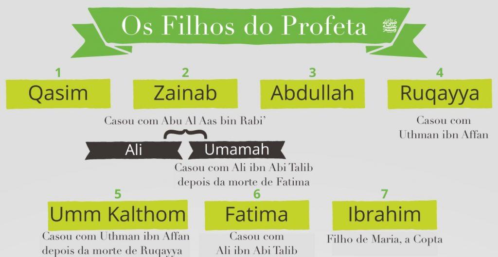 Quem são os Cinco Filhos do Profeta
